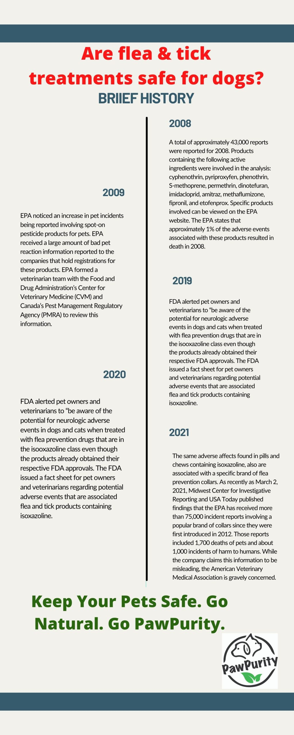 A timeline showing adverse affects of flea and tick treatments on pets which can be eliminated by using PawPurity 100% natural flea & tick repellents