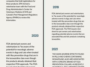 A timeline showing issues regarding flea & tick treatments since 2008 and indicating PawPurity all natural Flea & Tick treatments are better.